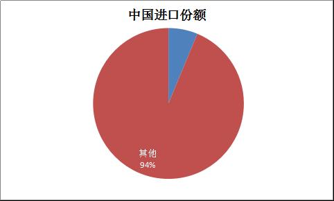 """韩国部署""""萨德"""" 对中国保健食品的进出口有何影响?391"""