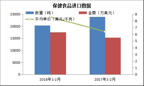 1-2月保健食品进出口量增价跌142