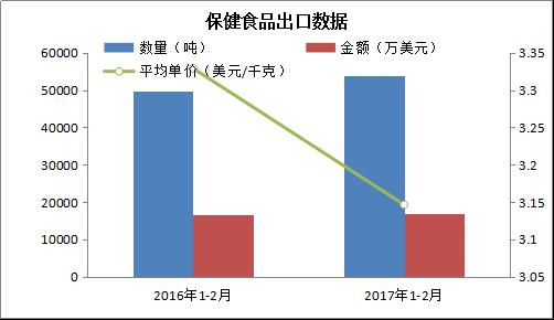 1-2月保健食品进出口量增价跌313