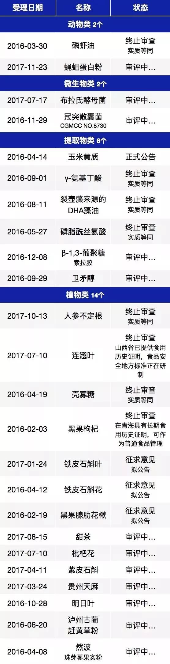 2016—2017新食品原料受理明细表