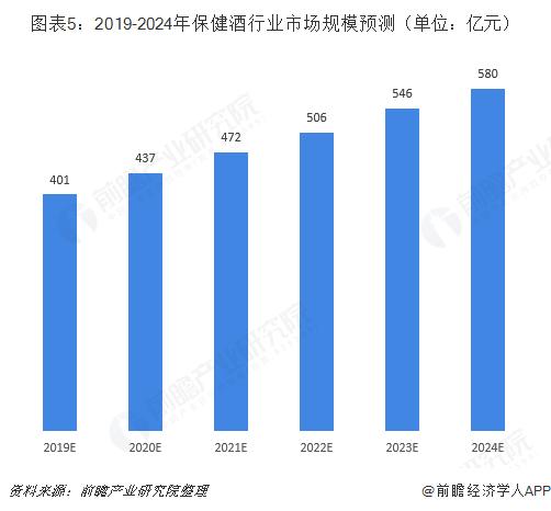 图表5:2019-2024年保健酒行业市场规模预测(单位:亿元)