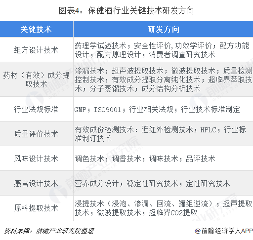 图表4:保健酒行业关键技术研发方向
