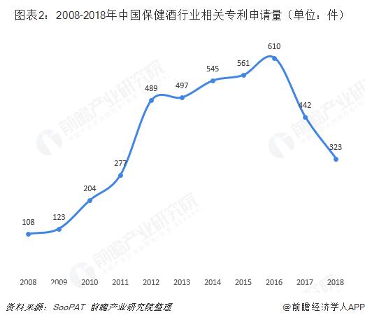 图表2:2008-2018年中国保健酒行业相关专利申请量(单位:件)