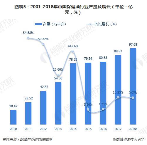 图表5:2001-2018年中国保健酒行业产量及增长(单位:亿元,%)