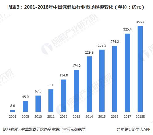 图表3:2001-2018年中国保健酒行业市场规模变化(单位:亿元)