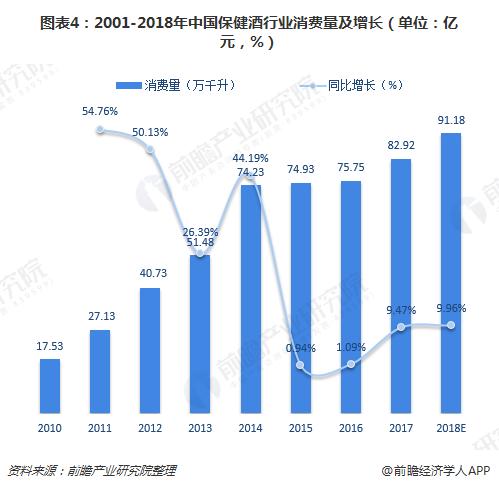 图表4:2001-2018年中国保健酒行业消费量及增长(单位:亿元,%)