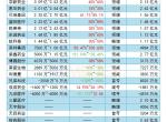 26家药企晒上半年成绩单 华润三九狂赚超15亿